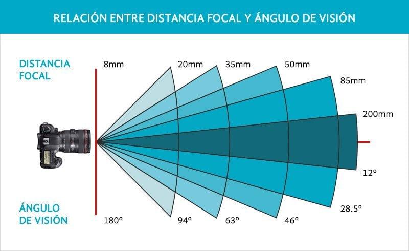 distancia focal y angulo de vision